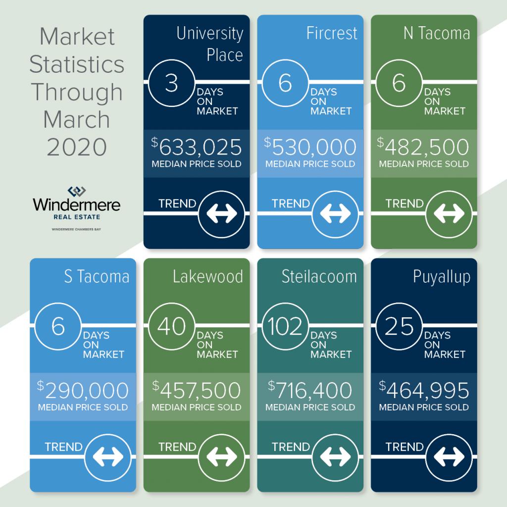 WCB_Market Stats Mar 2020 for Apr_sq2