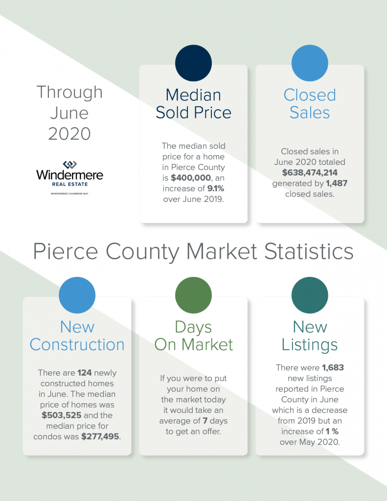 WCB_Market Stats June 2020 for July_1