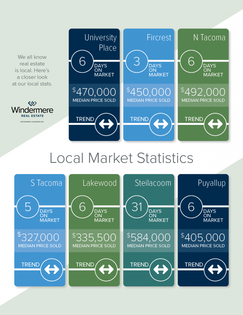 WCB_Market Stats June 2020 for July_2