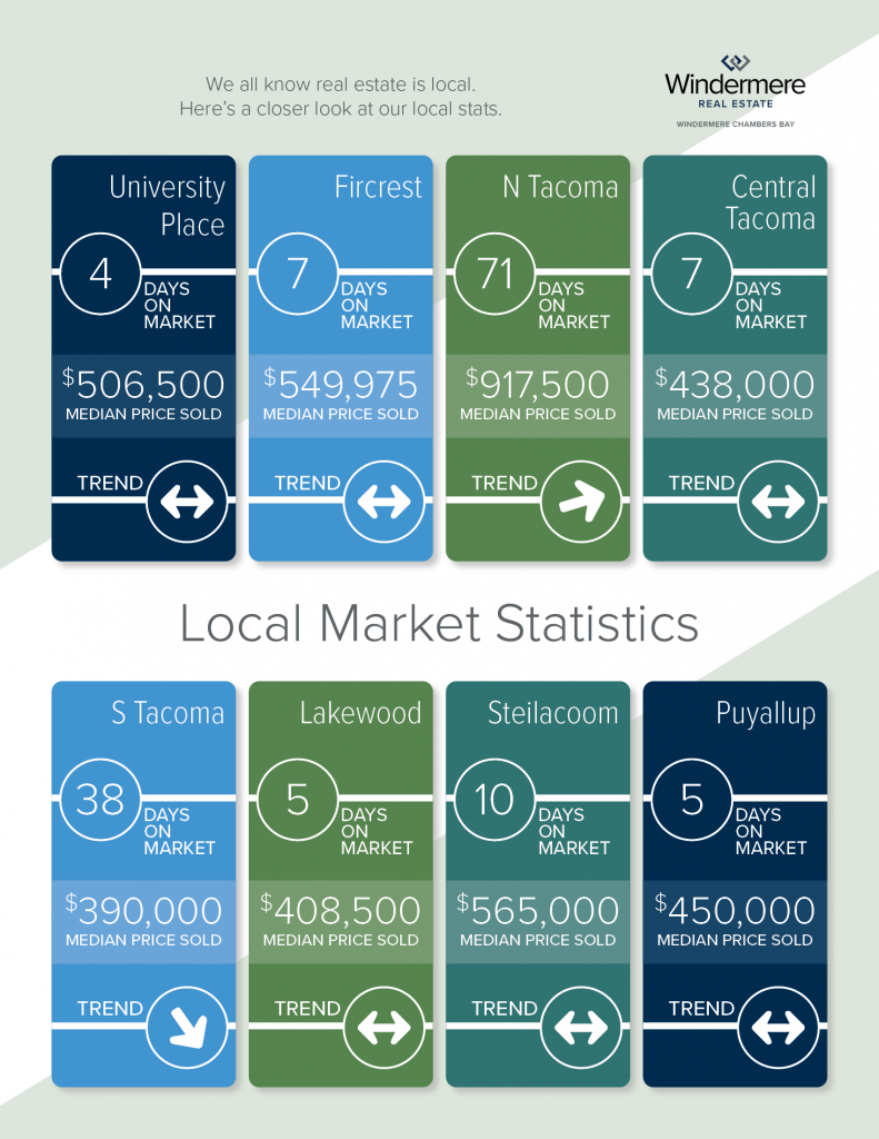Local City Market Stats - Feb 2021