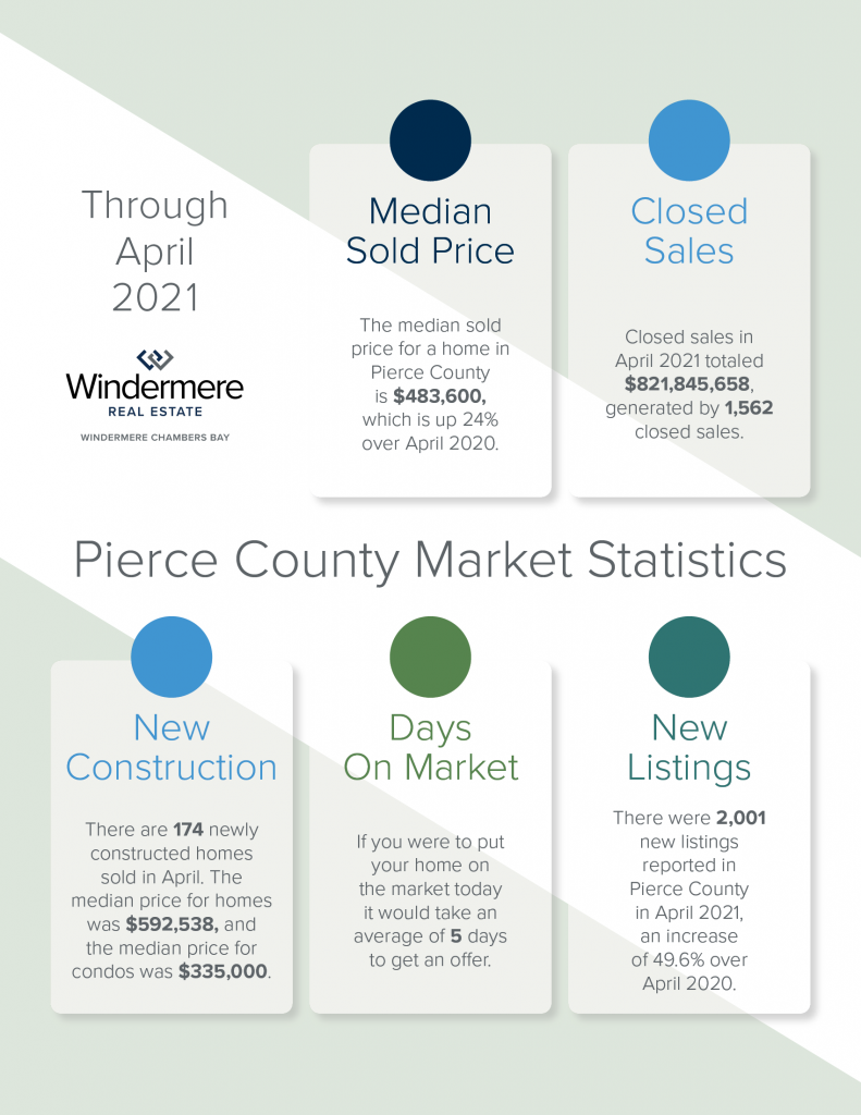 WCB_2021_Market Stats APR for MAY