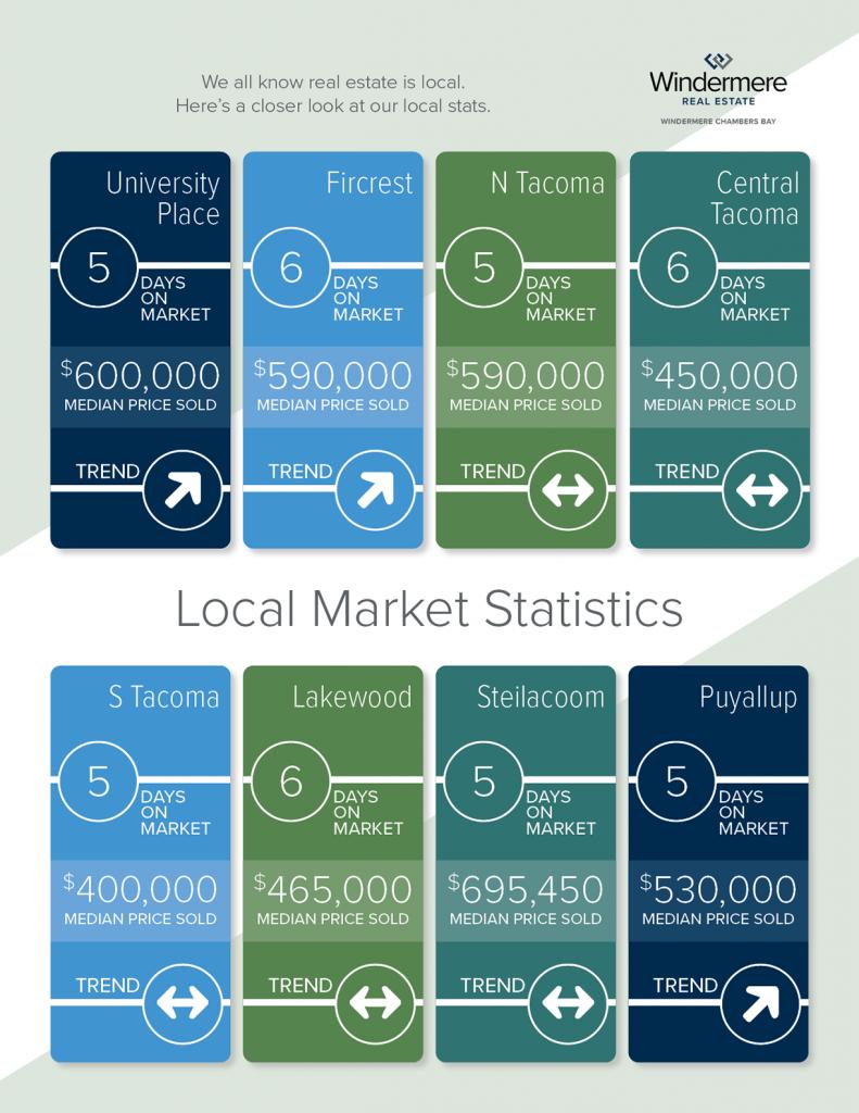 WCB_2021_Market Stats JUN for JUL_2