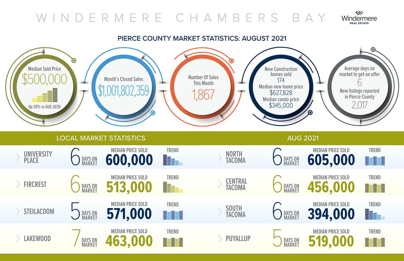 Pierce County Market Statistics - August 2021